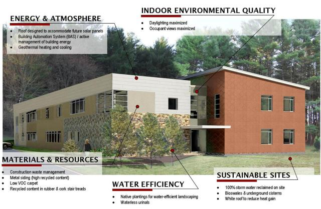 Sustainable elements of Needham