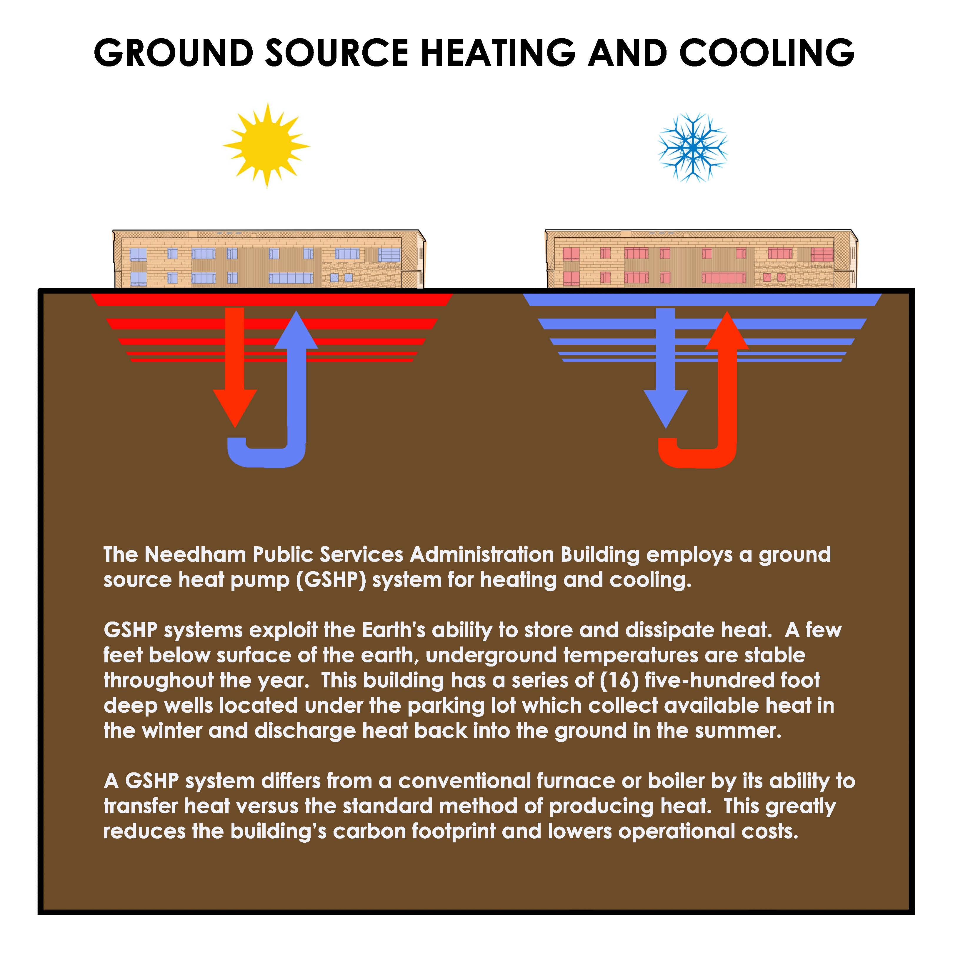 Digging Geothermal | Winter Street Architects Blog